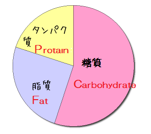 痩せるための栄養バランス
